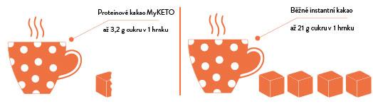 Kakao_pictogramy_cukr_mnozstvi